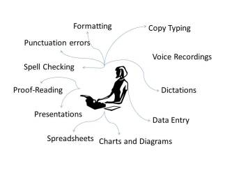 Typing Service Mind Map-WP